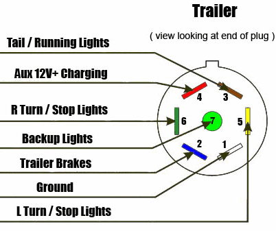 7 Way Diagram - AJ's Truck & Trailer Center | 2005 Gmc Tow Package Wiring Diagram |  | AJ's Truck & Trailer Center