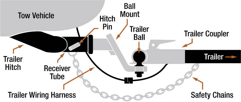 tow hitch diagram